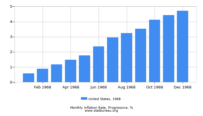 1968 United States Progressive Inflation Rate