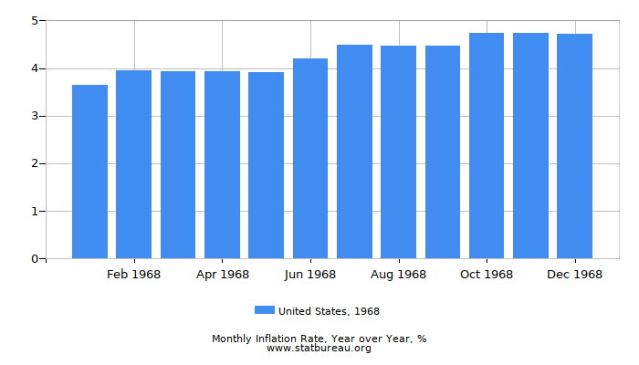 1968 United States Inflation Rate: Year over Year