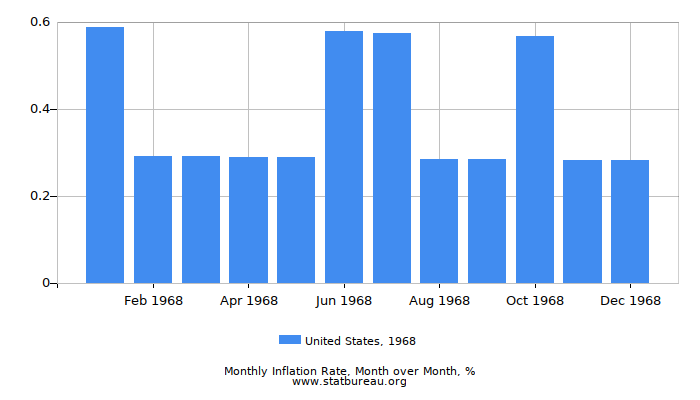 1968 United States Inflation Rate: Month to Month