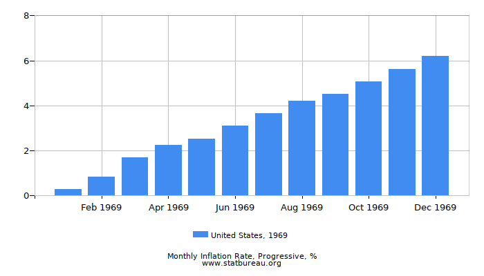 1969 United States Progressive Inflation Rate