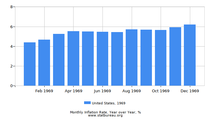 1969 United States Inflation Rate: Year over Year