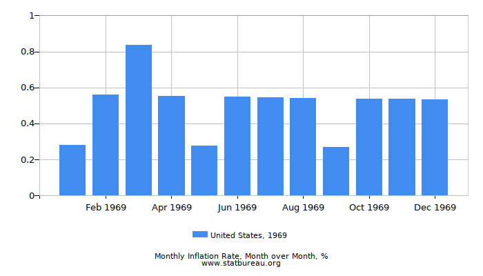 1969 United States Inflation Rate: Month to Month