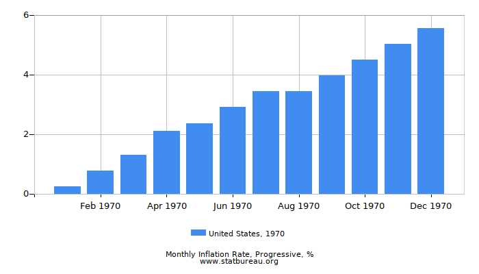 1970 United States Progressive Inflation Rate