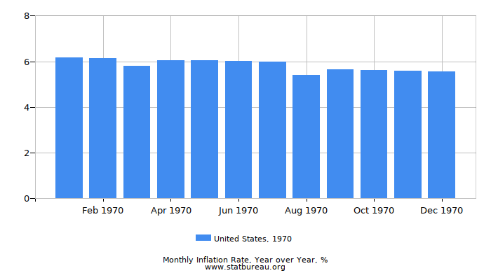 1970 United States Inflation Rate: Year over Year