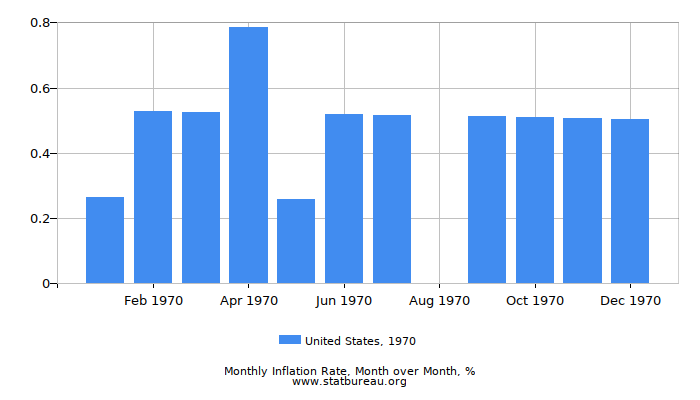 1970 United States Inflation Rate: Month to Month