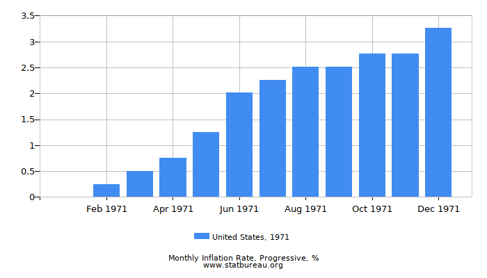 1971 United States Progressive Inflation Rate