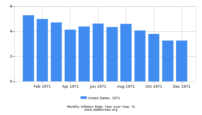 1971 United States Inflation Rate: Year over Year