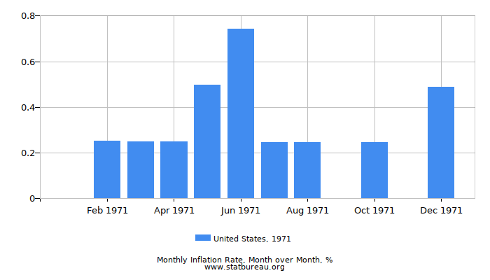 1971 United States Inflation Rate: Month to Month