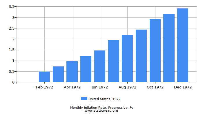 1972 United States Progressive Inflation Rate