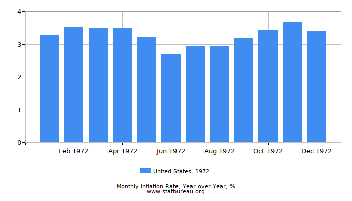 1972 United States Inflation Rate: Year over Year