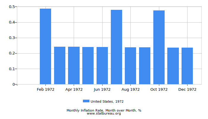 1972 United States Inflation Rate: Month to Month