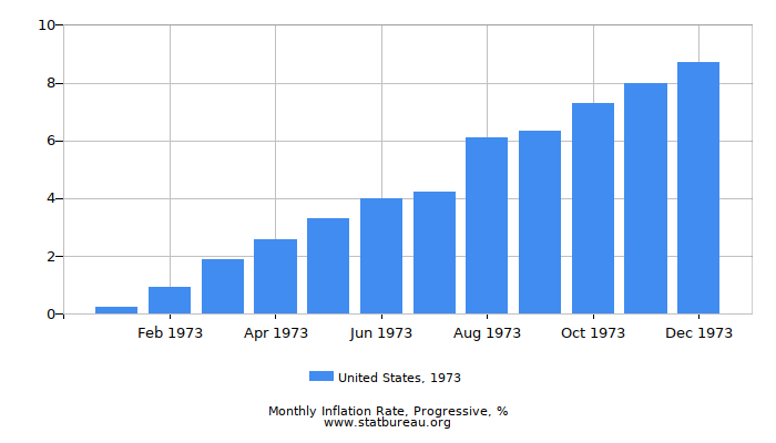 1973 United States Progressive Inflation Rate