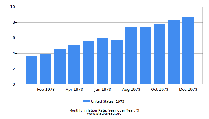 1973 United States Inflation Rate: Year over Year