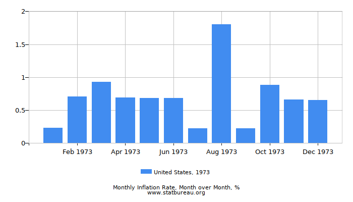 1973 United States Inflation Rate: Month to Month
