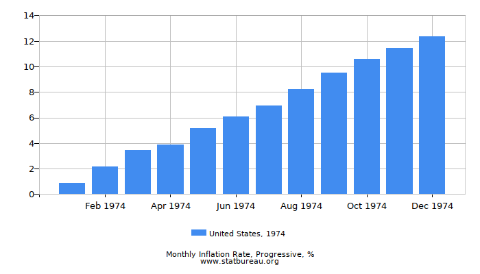 1974 United States Progressive Inflation Rate