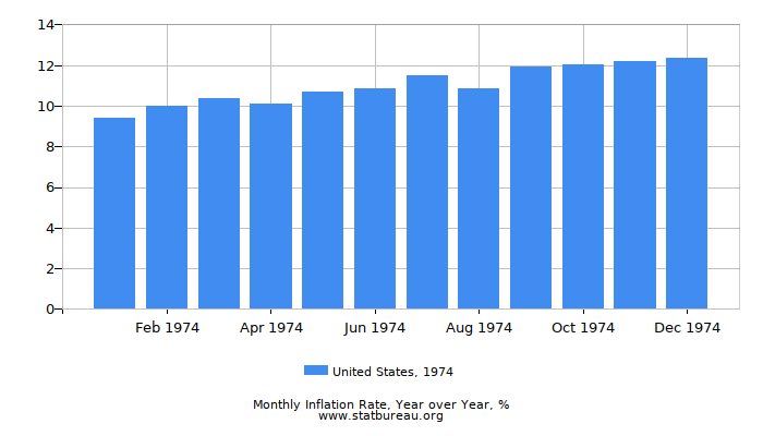 1974 United States Inflation Rate: Year over Year