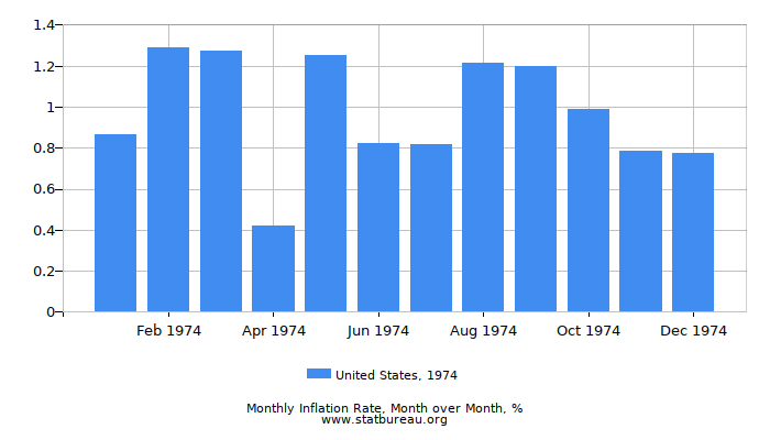 1974 United States Inflation Rate: Month to Month