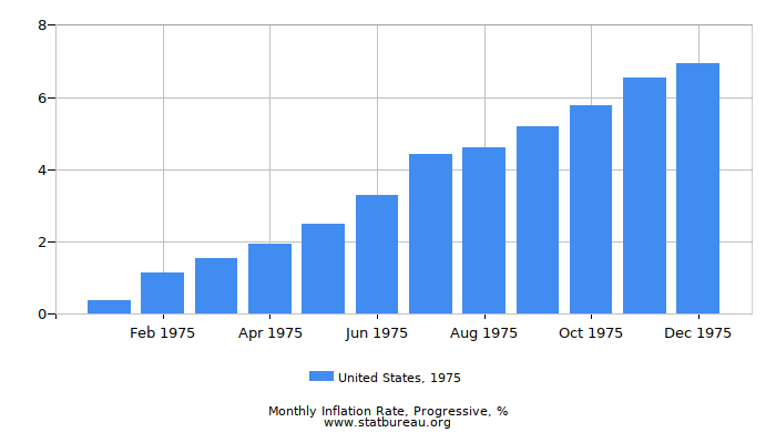 1975 United States Progressive Inflation Rate