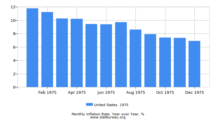 1975 United States Inflation Rate: Year over Year