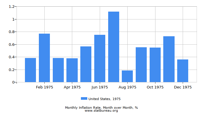 1975 United States Inflation Rate: Month to Month