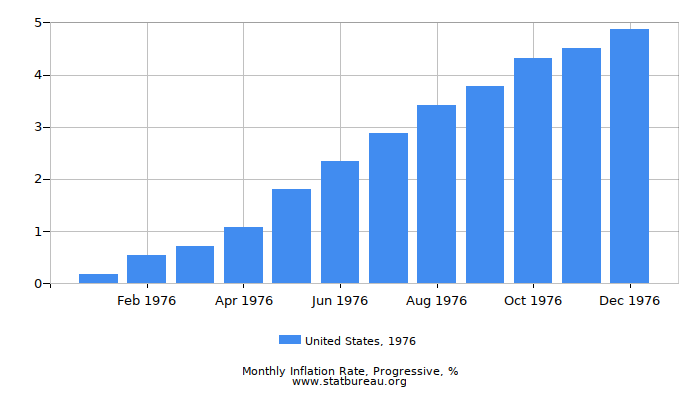 1976 United States Progressive Inflation Rate