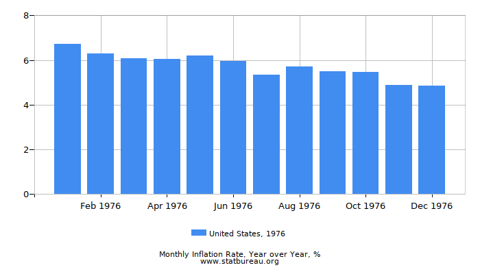 1976 United States Inflation Rate: Year over Year