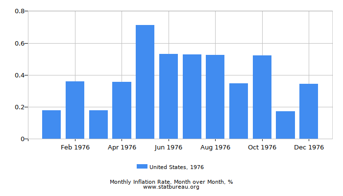1976 United States Inflation Rate: Month to Month