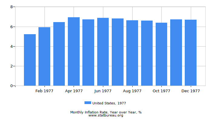 1977 United States Inflation Rate: Year over Year