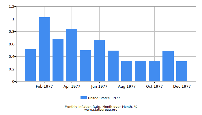 1977 United States Inflation Rate: Month to Month