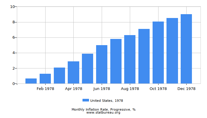 1978 United States Progressive Inflation Rate