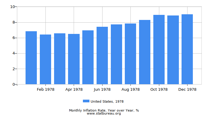 1978 United States Inflation Rate: Year over Year