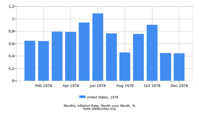 1978 United States Inflation Rate: Month to Month