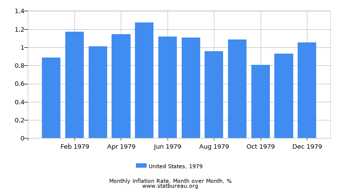 1979 United States Inflation Rate: Month to Month