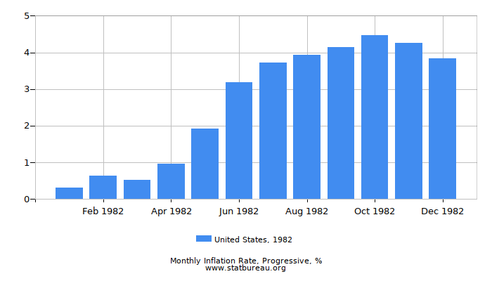 1982 United States Progressive Inflation Rate