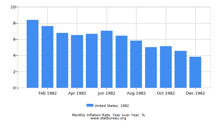 1982 United States Inflation Rate: Year over Year