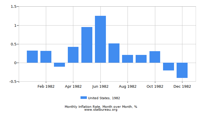 1982 United States Inflation Rate: Month to Month