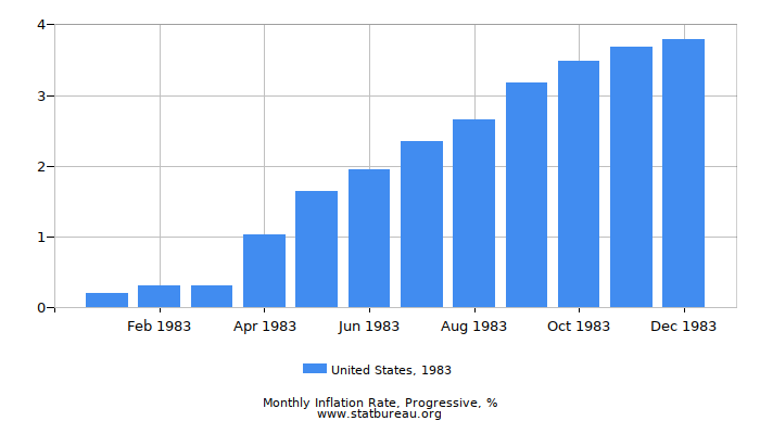 1983 United States Progressive Inflation Rate