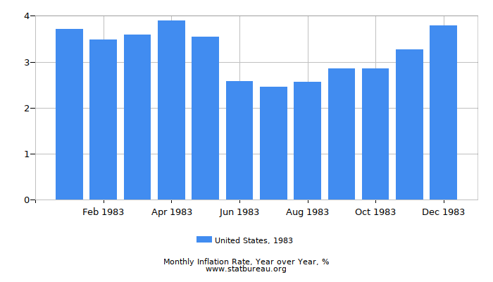 1983 United States Inflation Rate: Year over Year