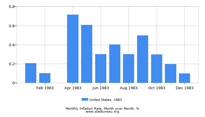 1983 United States Inflation Rate: Month to Month