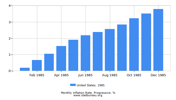 1985 United States Progressive Inflation Rate