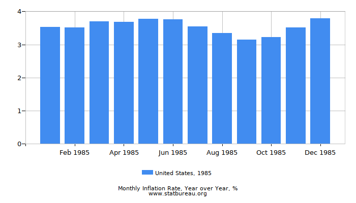 1985 United States Inflation Rate: Year over Year