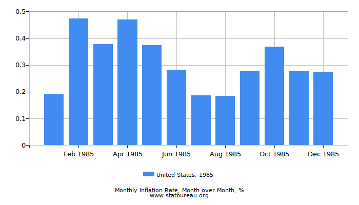 1985 United States Inflation Rate: Month to Month