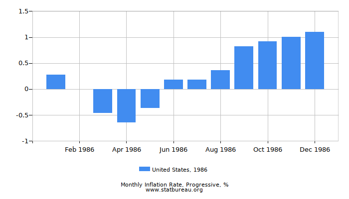 1986 United States Progressive Inflation Rate