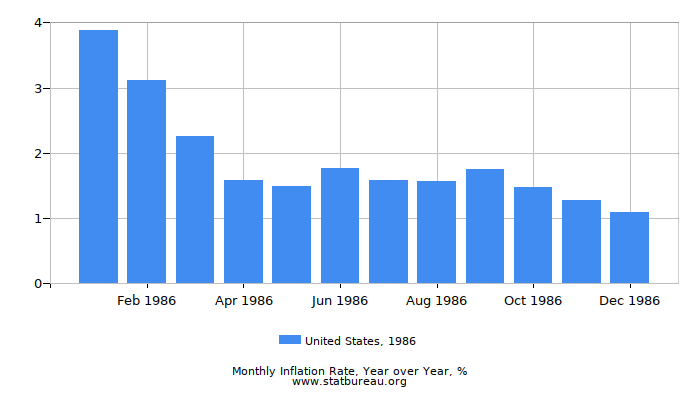 1986 United States Inflation Rate: Year over Year