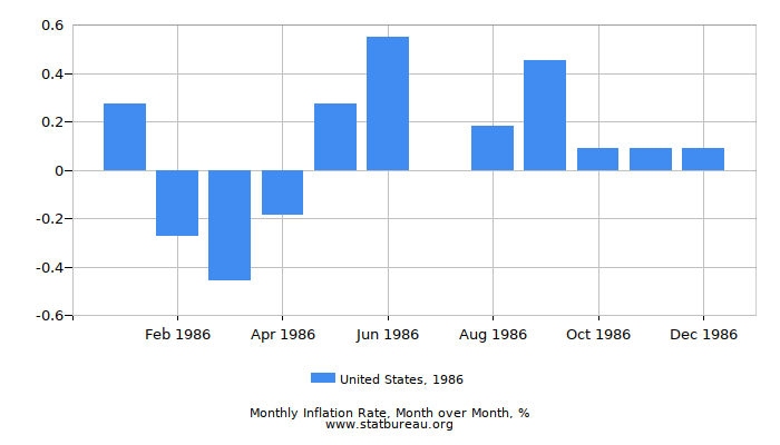 1986 United States Inflation Rate: Month to Month