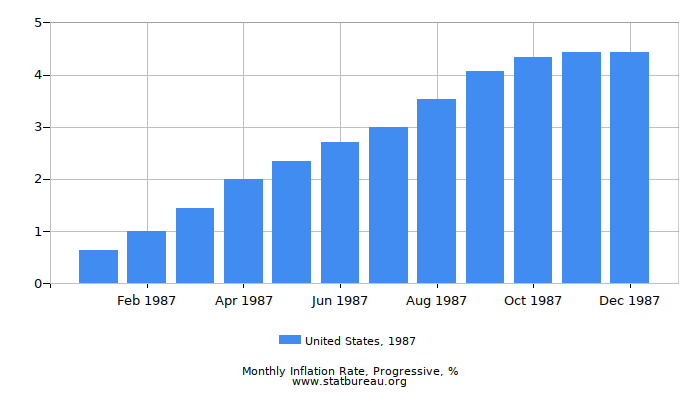1987 United States Progressive Inflation Rate