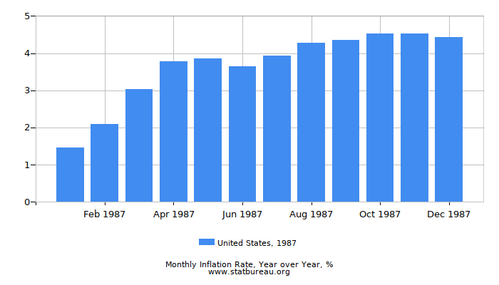 1987 United States Inflation Rate: Year over Year