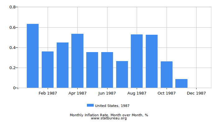 1987 United States Inflation Rate: Month to Month