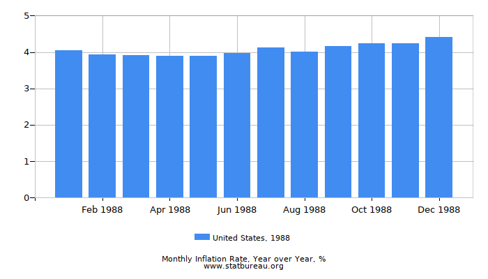 1988 United States Inflation Rate: Year over Year