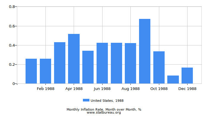 1988 United States Inflation Rate: Month to Month